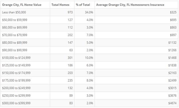 Orange City FL Homeowners Insurance by Home Value - Alternative Insurance Agency