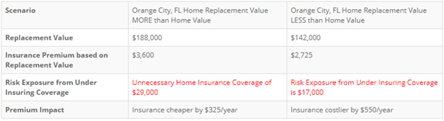 Orange City Home Insurance Costs With Home Replacement Value Scenarios - Alternative Insurance Agency