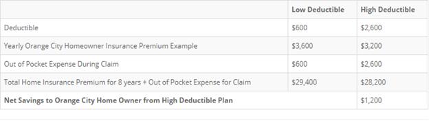 Orange City Home Insurance Costs with Deductible Scenario - Alternative Insurance Agency