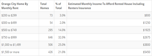 Orange City Renters Insurance as a Percentage of Rent - Alternative Insurance Agency