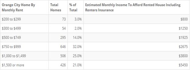 Orange City Renters Insurance as a Percentage of Rent - Alternative Insurance Agency