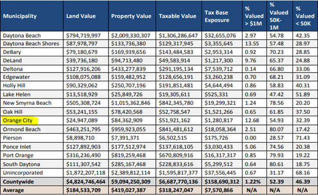 total financial exposure of Orange City within the 100-year floodplain in Volusia County - Alternative Insurance Agency