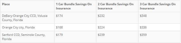 DeBary, FL Auto & Homeowners Insurance Bundling Discounts - Alternative Insurance Agency