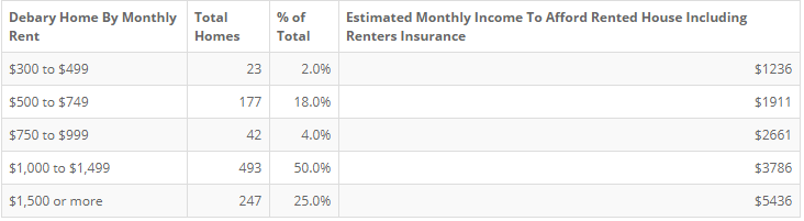 Debary Renters Insurance as a Percentage of Rent - Alternative Insurance Agency
