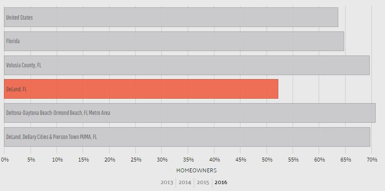 lowest_homeowner_percentage_in_2016. - Alternative Insurance Agency