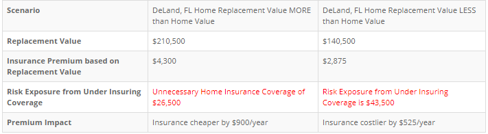DeLand, FL Home Insurance Costs With Home Replacement Value Scenarios - Alternative Insurance Agency