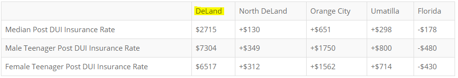DeLand Post DUI Car Insurance Rates - Alternative Insurance Agency
