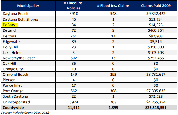 Here is the flood claim analysis by jurisdiction - Alternative Insurance Agency