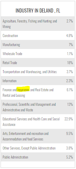 Industry of in Deland - Alternative Insurance Agency